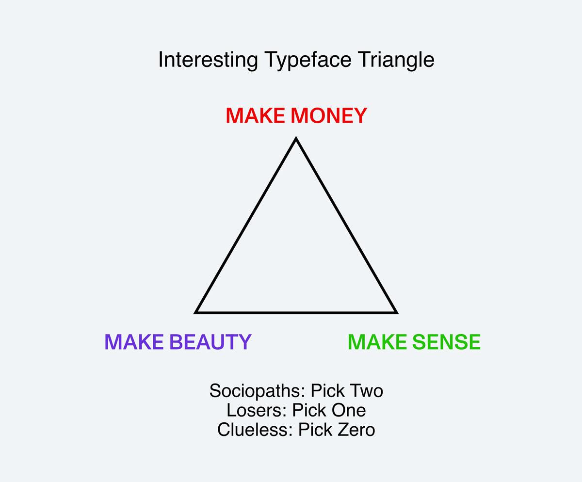 Dinamo Typefaces 'Interesting Typeface Triangle'
