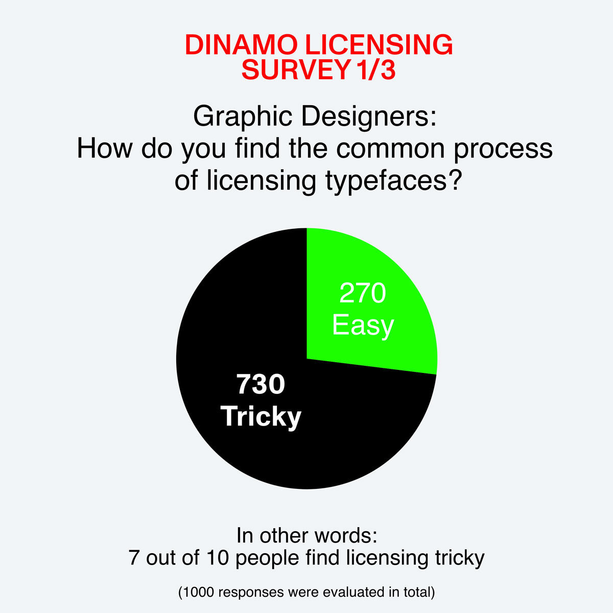 Dinamo Font Buying & Licensing Survey Results Graph